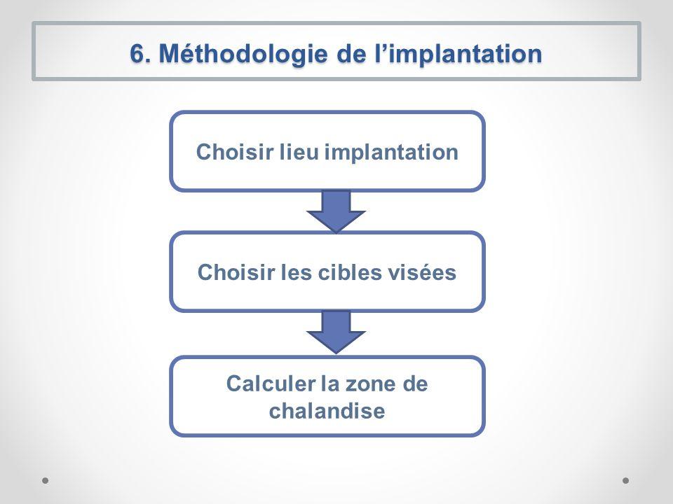 6. Méthodologie de limplantation Choisir lieu implantation Choisir les cibles visées Calculer la zone de chalandise