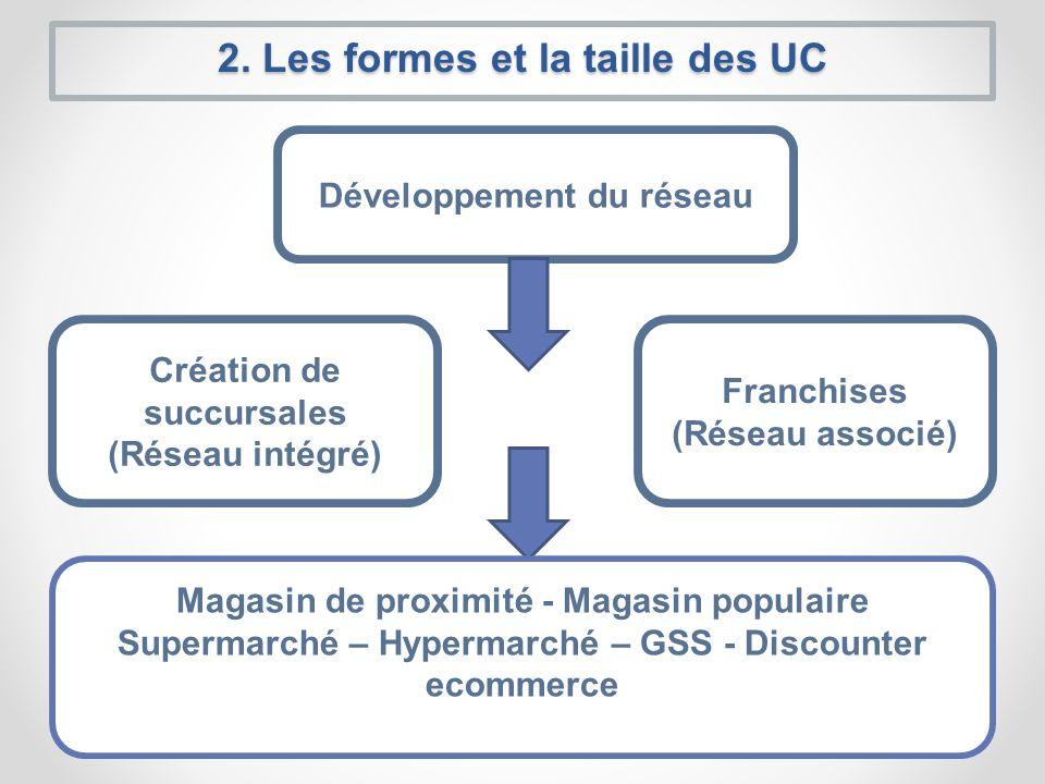 2. Les formes et la taille des UC Développement du réseau Création de succursales (Réseau intégré) Franchises (Réseau associé) Magasin de proximité -