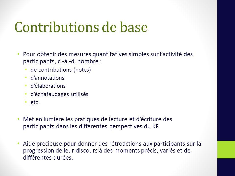Contributions de base Pour obtenir des mesures quantitatives simples sur lactivité des participants, c.-à.-d.