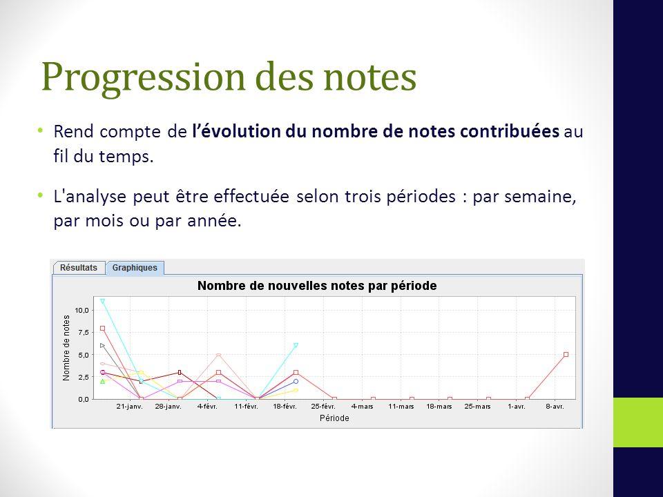 Progression des notes Rend compte de lévolution du nombre de notes contribuées au fil du temps.