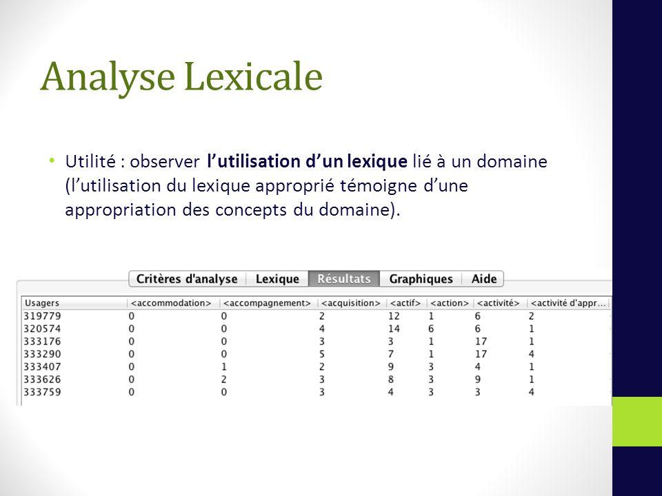 Analyse Lexicale Utilité : observer lutilisation dun lexique lié à un domaine (lutilisation du lexique approprié témoigne dune appropriation des concepts du domaine).