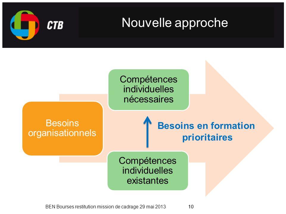 10 BEN Bourses restitution mission de cadrage 29 mai 201310 Nouvelle approche Besoins organisationnels Compétences individuelles existantes Compétences individuelles nécessaires Besoins en formation prioritaires