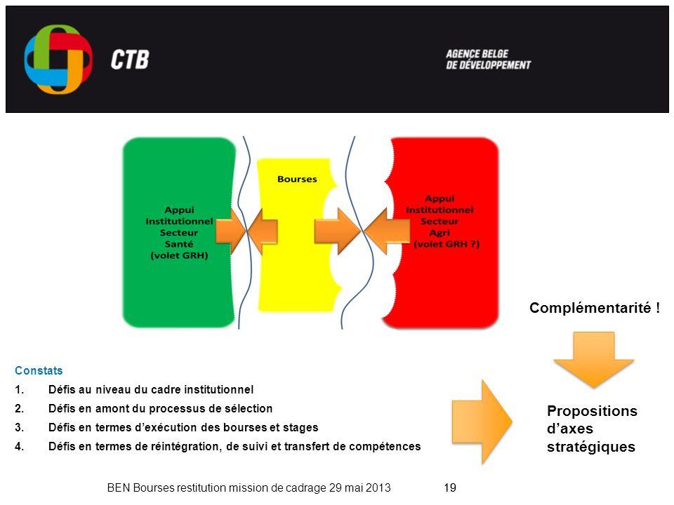 19 BEN Bourses restitution mission de cadrage 29 mai 201319 Constats 1.Défis au niveau du cadre institutionnel 2.Défis en amont du processus de sélection 3.Défis en termes dexécution des bourses et stages 4.Défis en termes de réintégration, de suivi et transfert de compétences Propositions daxes stratégiques Complémentarité !