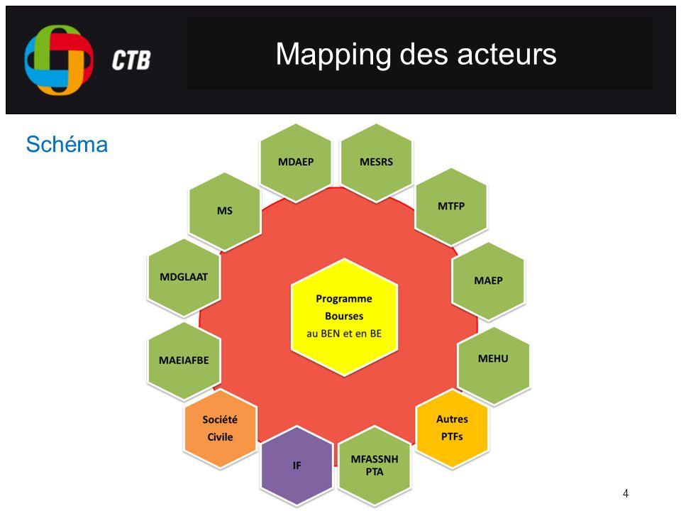 4 Mapping des acteurs Schéma