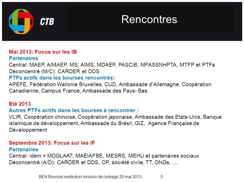 BEN Bourses restitution mission de cadrage 29 mai 20135 Rencontres Mai 2013: Focus sur les IB Partenaires Central: MAEP, AIMAEP, MS, AIMS, MDAEP, PASCiB, MFASSNHPTA, MTFP et PTFs Déconcentré (M/C): CARDER et DDS PTFs actifs dans les bourses rencontrés: APEFE, Fédération Wallonie Bruxelles, CUD, Ambassade dAllemagne, Coopération Canadienne, Campus France, Ambassade des Pays- Bas Eté 2013 Autres PTFs actifs dans les bourses à rencontrer : VLIR, Coopération chinoise, Coopération japonaise, Ambassade des Etats-Unis, Banque islamique de développement, Ambassade du Brésil, GIZ, Agence Française de Développement Septembre 2013: Focus sur les IF Partenaires Central: idem + MDGLAAT, MAEIAFBE, MESRS, MEHU et partenaires sociaux Déconcentré (A/D): CARDER et DDS, OP, société civile, TT, ONGs, …