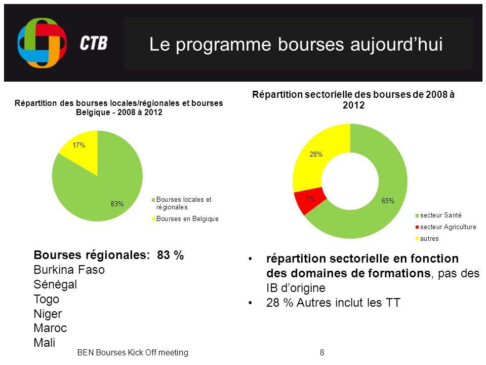 BEN Bourses Kick Off meeting8 Bourses régionales: 83 % Burkina Faso Sénégal Togo Niger Maroc Mali répartition sectorielle en fonction des domaines de formations, pas des IB dorigine 28 % Autres inclut les TT Le programme bourses aujourdhui