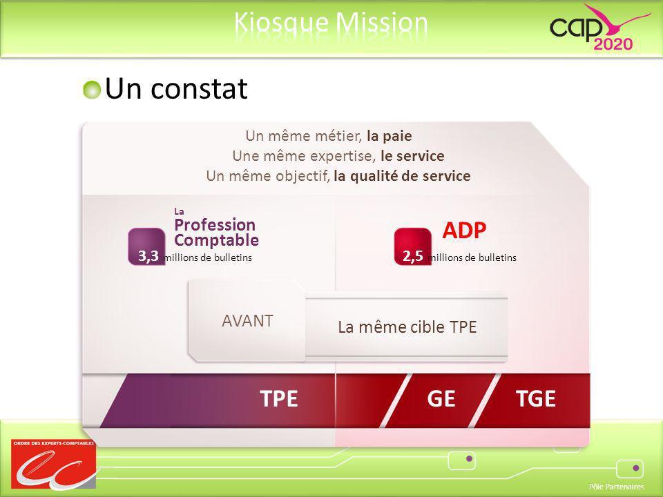 Pôle Partenaires La Profession Comptable ADP GETGE Un même métier, la paie Une même expertise, le service Un même objectif, la qualité de service 3,3