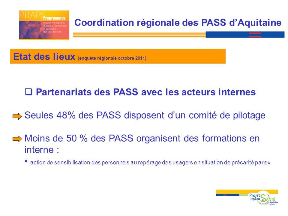 Coordination des PASS avec les acteurs externes 52% des PASS développent des partenariats avec des acteurs externes Etat des lieux (enquête régionale octobre 2011) Coordination régionale des PASS dAquitaine