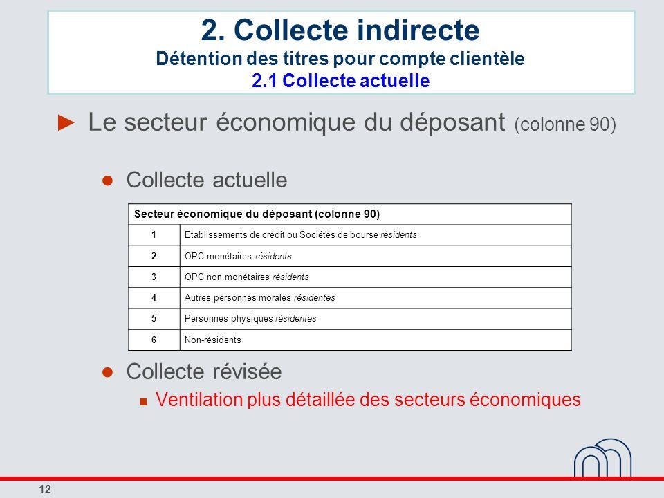 12 Le secteur économique du déposant (colonne 90) Collecte actuelle Collecte révisée Ventilation plus détaillée des secteurs économiques Secteur écono