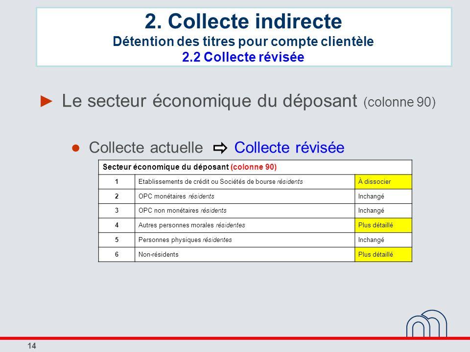 14 Le secteur économique du déposant (colonne 90) Collecte actuelle Collecte révisée Secteur économique du déposant (colonne 90) 1Etablissements de cr
