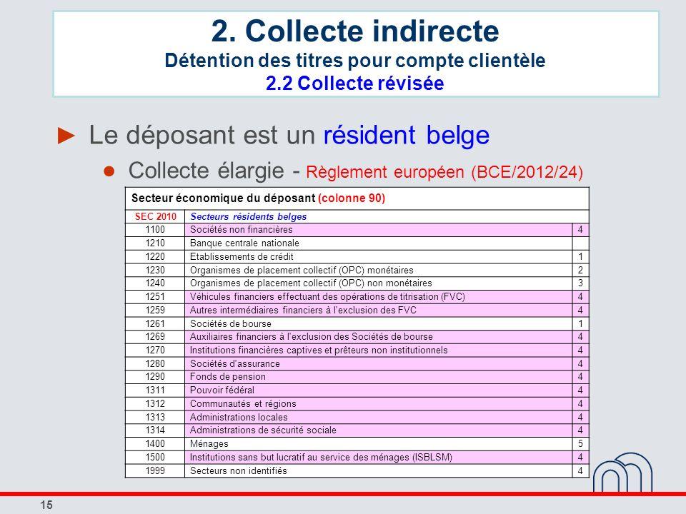 15 Le déposant est un résident belge Collecte élargie - Règlement européen (BCE/2012/24) Secteur économique du déposant (colonne 90) SEC 2010Secteurs
