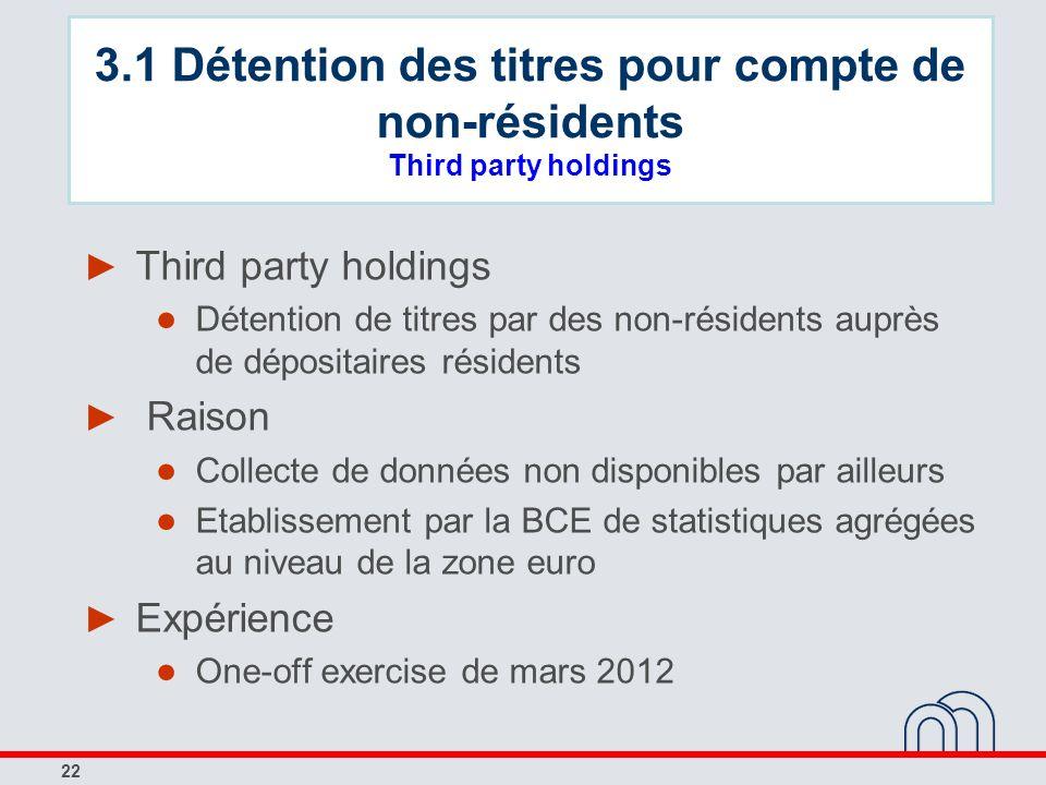 22 Third party holdings Détention de titres par des non-résidents auprès de dépositaires résidents Raison Collecte de données non disponibles par aill