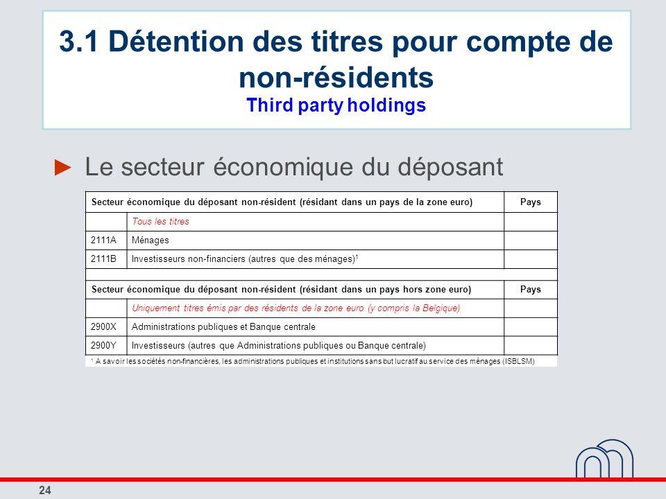24 Le secteur économique du déposant Secteur économique du déposant non-résident (résidant dans un pays de la zone euro)Pays Tous les titres 2111AMéna