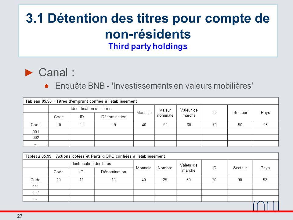 27 Canal : Enquête BNB - 'Investissements en valeurs mobilières' Tableau 05.98 - Titres d'emprunt confiés à l'établissement Identification des titres