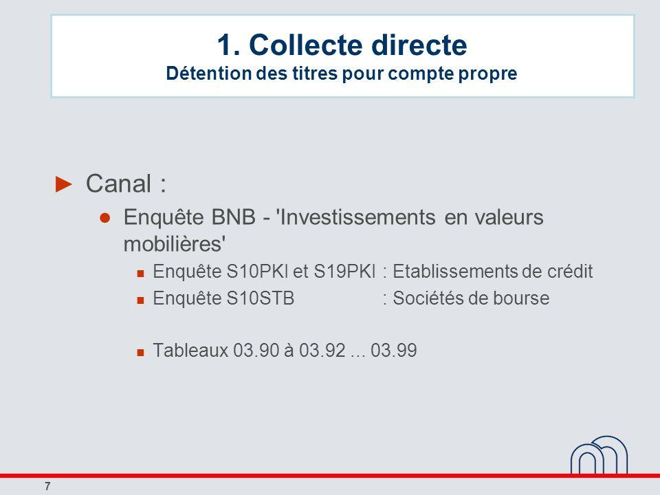 7 Canal : Enquête BNB - 'Investissements en valeurs mobilières' Enquête S10PKI et S19PKI : Etablissements de crédit Enquête S10STB: Sociétés de bourse
