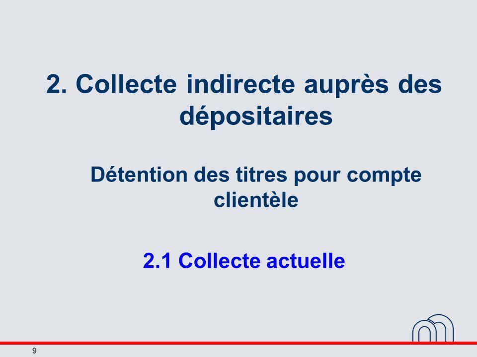 9 2. Collecte indirecte auprès des dépositaires Détention des titres pour compte clientèle 2.1 Collecte actuelle