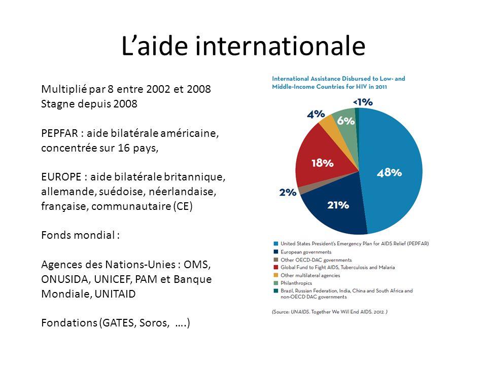 Laide internationale Multiplié par 8 entre 2002 et 2008 Stagne depuis 2008 PEPFAR : aide bilatérale américaine, concentrée sur 16 pays, EUROPE : aide bilatérale britannique, allemande, suédoise, néerlandaise, française, communautaire (CE) Fonds mondial : Agences des Nations-Unies : OMS, ONUSIDA, UNICEF, PAM et Banque Mondiale, UNITAID Fondations (GATES, Soros, ….)