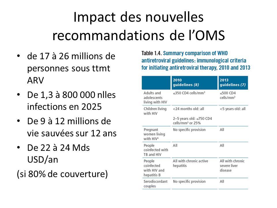 Impact des nouvelles recommandations de lOMS de 17 à 26 millions de personnes sous ttmt ARV De 1,3 à 800 000 nlles infections en 2025 De 9 à 12 millions de vie sauvées sur 12 ans De 22 à 24 Mds USD/an (si 80% de couverture)