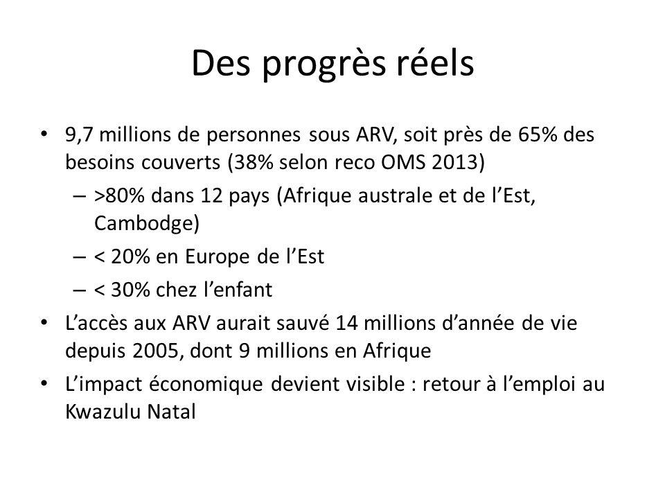 Des progrès réels 9,7 millions de personnes sous ARV, soit près de 65% des besoins couverts (38% selon reco OMS 2013) – >80% dans 12 pays (Afrique australe et de lEst, Cambodge) – < 20% en Europe de lEst – < 30% chez lenfant Laccès aux ARV aurait sauvé 14 millions dannée de vie depuis 2005, dont 9 millions en Afrique Limpact économique devient visible : retour à lemploi au Kwazulu Natal