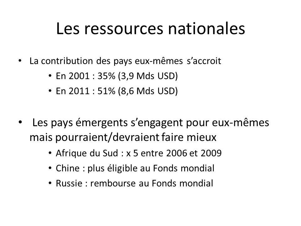 Les ressources nationales La contribution des pays eux-mêmes saccroit En 2001 : 35% (3,9 Mds USD) En 2011 : 51% (8,6 Mds USD) Les pays émergents sengagent pour eux-mêmes mais pourraient/devraient faire mieux Afrique du Sud : x 5 entre 2006 et 2009 Chine : plus éligible au Fonds mondial Russie : rembourse au Fonds mondial