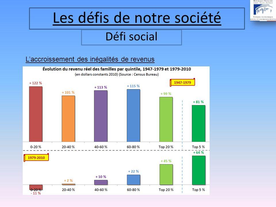 Les défis de notre société Défi social Laccroissement des inégalités de revenus