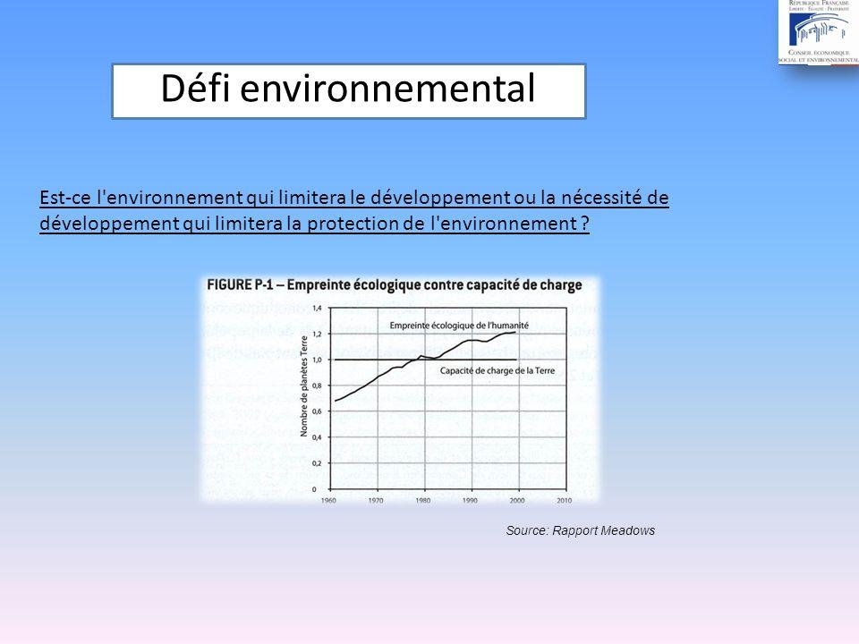 Défi environnemental Source: Rapport Meadows Est-ce l environnement qui limitera le développement ou la nécessité de développement qui limitera la protection de l environnement ?