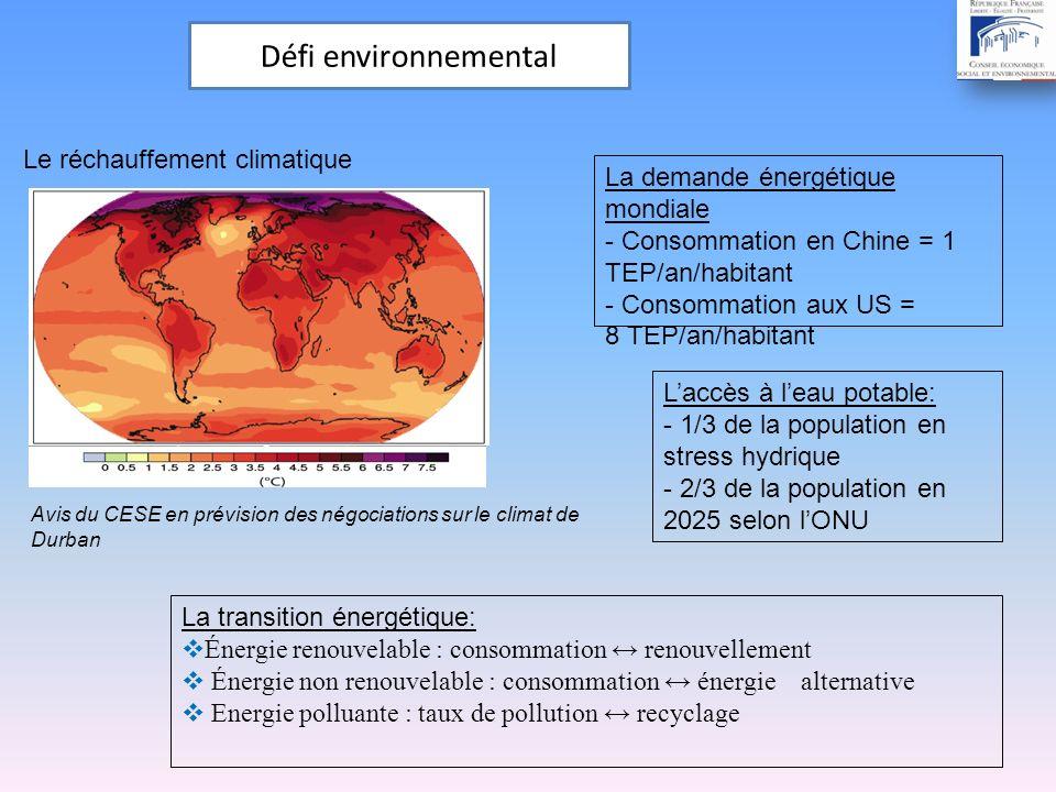 Défi environnemental Laccès à leau potable: - 1/3 de la population en stress hydrique - 2/3 de la population en 2025 selon lONU La demande énergétique mondiale - Consommation en Chine = 1 TEP/an/habitant - Consommation aux US = 8 TEP/an/habitant La transition énergétique: Énergie renouvelable : consommation renouvellement Énergie non renouvelable : consommation énergie alternative Energie polluante : taux de pollution recyclage Le réchauffement climatique Avis du CESE en prévision des négociations sur le climat de Durban