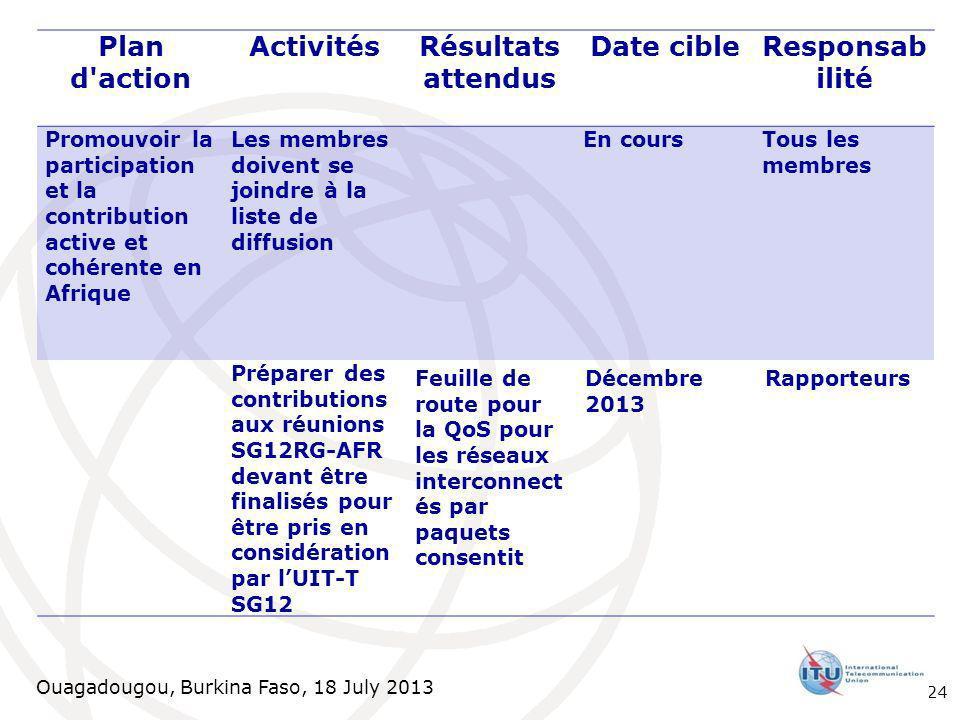 Ouagadougou, Burkina Faso, 18 July 2013 Plan d'action ActivitésRésultats attendus Date cibleResponsab ilité Promouvoir la participation et la contribu