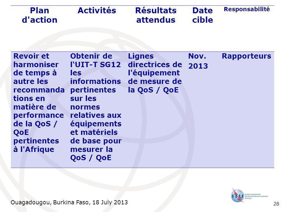 Ouagadougou, Burkina Faso, 18 July 2013 Plan d action ActivitésRésultats attendus Date cible Responsabilité Revoir et harmoniser de temps à autre les recommanda tions en matière de performance de la QoS / QoE pertinentes à l Afrique Obtenir de lUIT-T SG12 les informations pertinentes sur les normes relatives aux équipements et matériels de base pour mesurer la QoS / QoE Lignes directrices de l équipement de mesure de la QoS / QoE Nov.