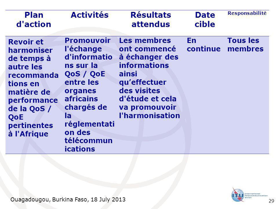 Ouagadougou, Burkina Faso, 18 July 2013 Plan d action ActivitésRésultats attendus Date cible Responsabilité Revoir et harmoniser de temps à autre les recommanda tions en matière de performance de la QoS / QoE pertinentes à l Afrique Promouvoir l échange d informatio ns sur la QoS / QoE entre les organes africains chargés de la réglementati on des télécommun ications Les membres ont commencé à échanger des informations ainsi queffectuer des visites d étude et cela va promouvoir l harmonisation En continue Tous les membres 29