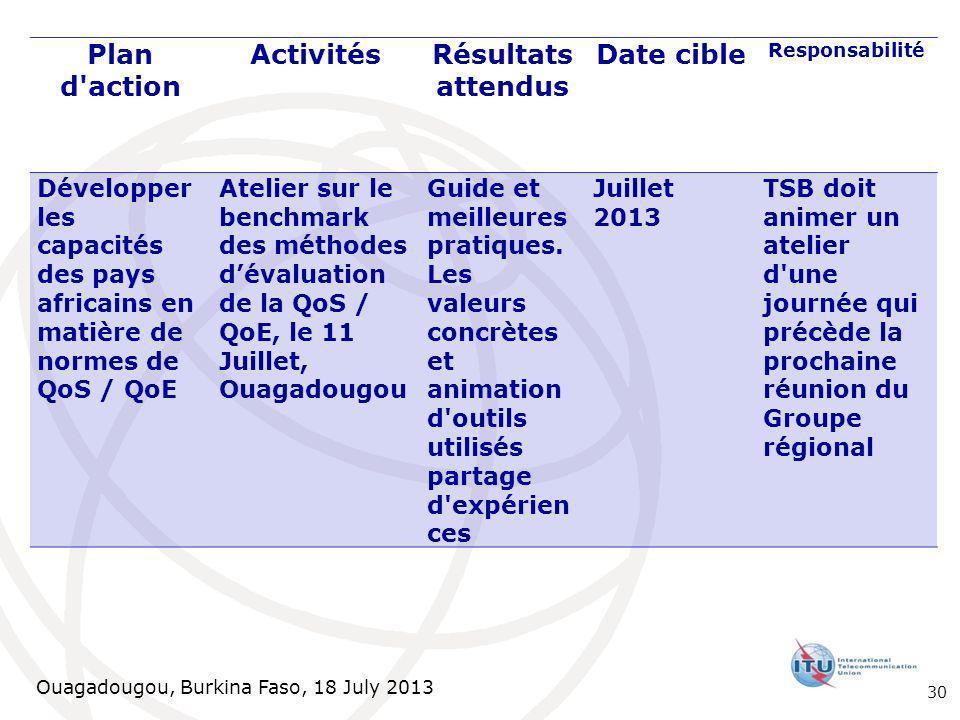 Ouagadougou, Burkina Faso, 18 July 2013 Plan d action ActivitésRésultats attendus Date cible Responsabilité Développer les capacités des pays africains en matière de normes de QoS / QoE Atelier sur le benchmark des méthodes dévaluation de la QoS / QoE, le 11 Juillet, Ouagadougou Guide et meilleures pratiques.