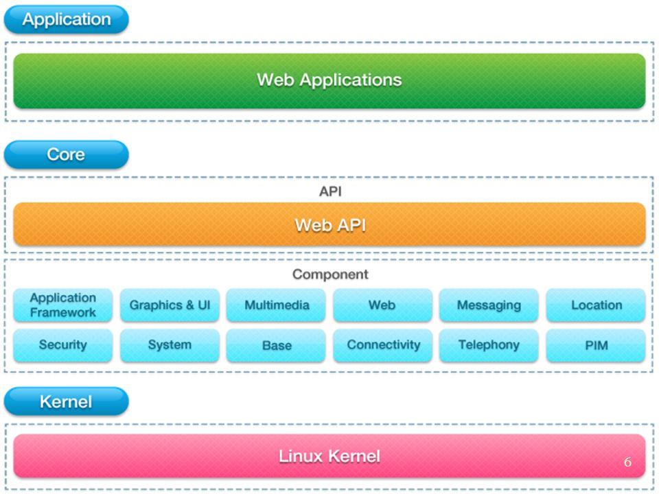 Tizen 2.0, le système dexploitation mobile open source fondé sur Linux est désormais disponible en version alpha avec son kit de développement.