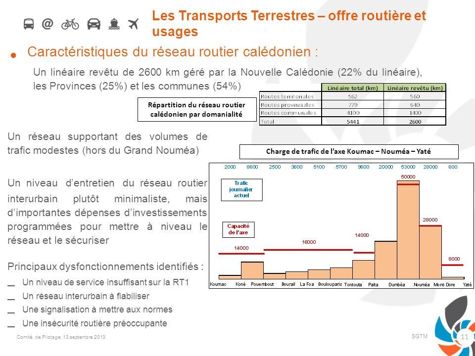 Les Transports Terrestres – offre routière et usages Caractéristiques du réseau routier calédonien : Un linéaire revêtu de 2600 km géré par la Nouvell