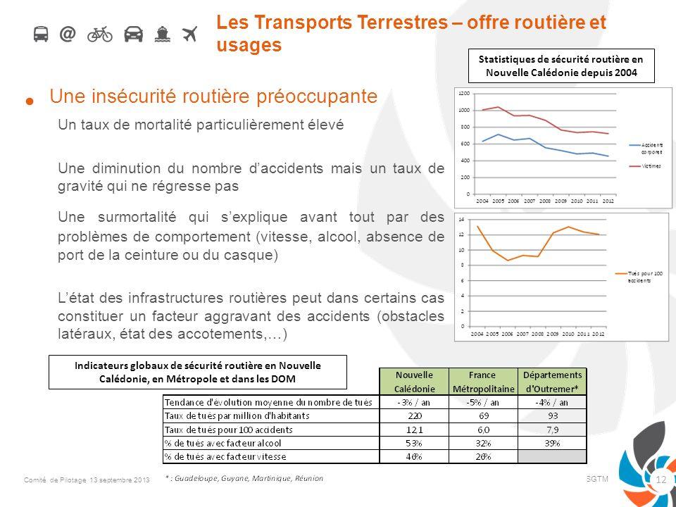 Les Transports Terrestres – offre routière et usages Une insécurité routière préoccupante Un taux de mortalité particulièrement élevé Une diminution d