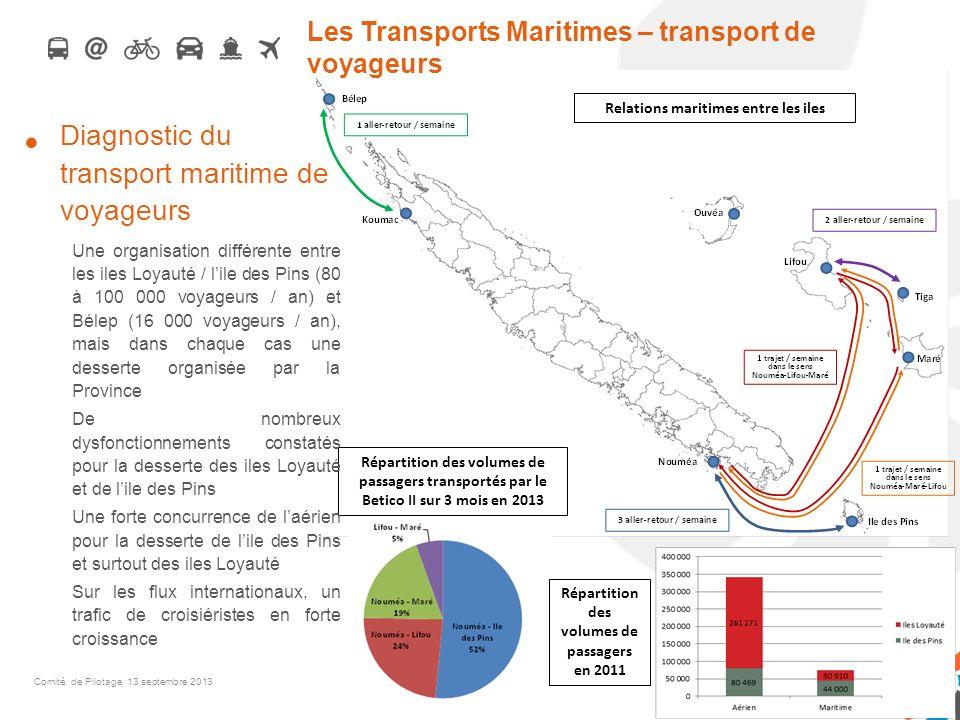 Les Transports Maritimes – transport de voyageurs SGTM Relations maritimes entre les iles Répartition des volumes de passagers transportés par le Beti