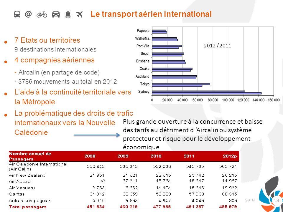 Le transport aérien international 7 Etats ou territoires 9 destinations internationales 4 compagnies aériennes - Aircalin (en partage de code) - 3786
