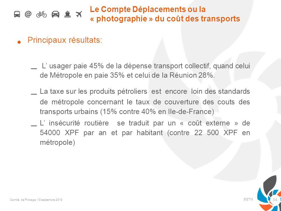 Le Compte Déplacements ou la « photographie » du coût des transports Principaux résultats: – L usager paie 45% de la dépense transport collectif, quan
