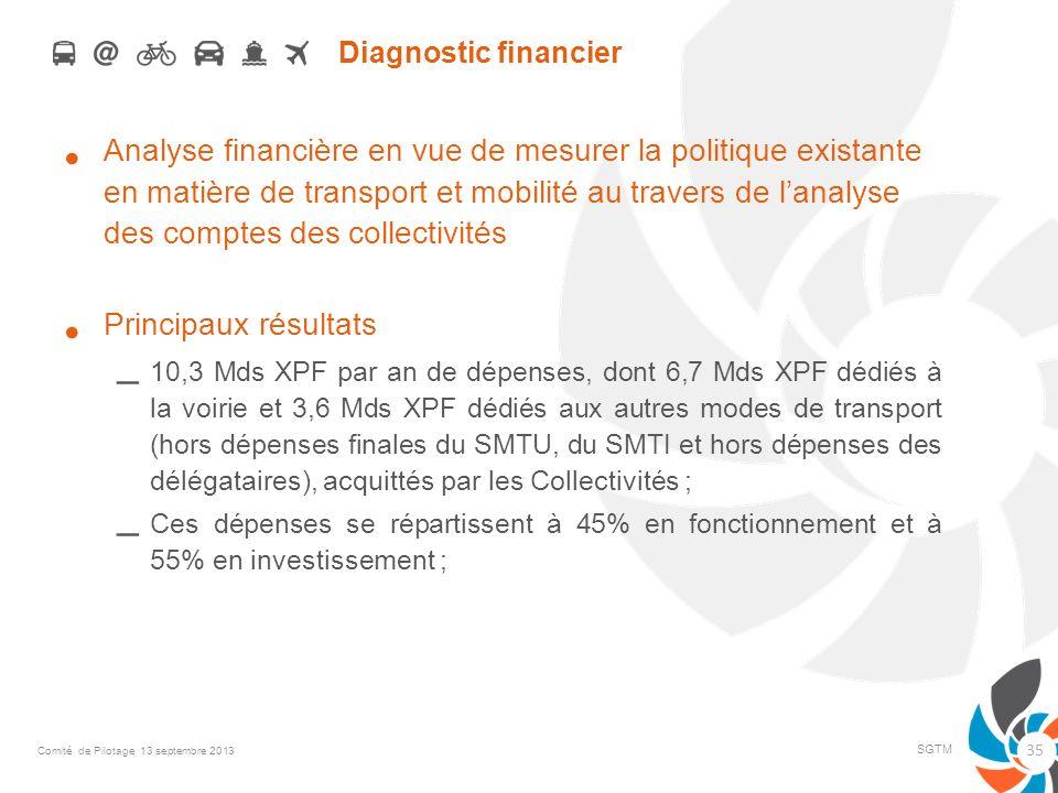 Diagnostic financier Analyse financière en vue de mesurer la politique existante en matière de transport et mobilité au travers de lanalyse des compte