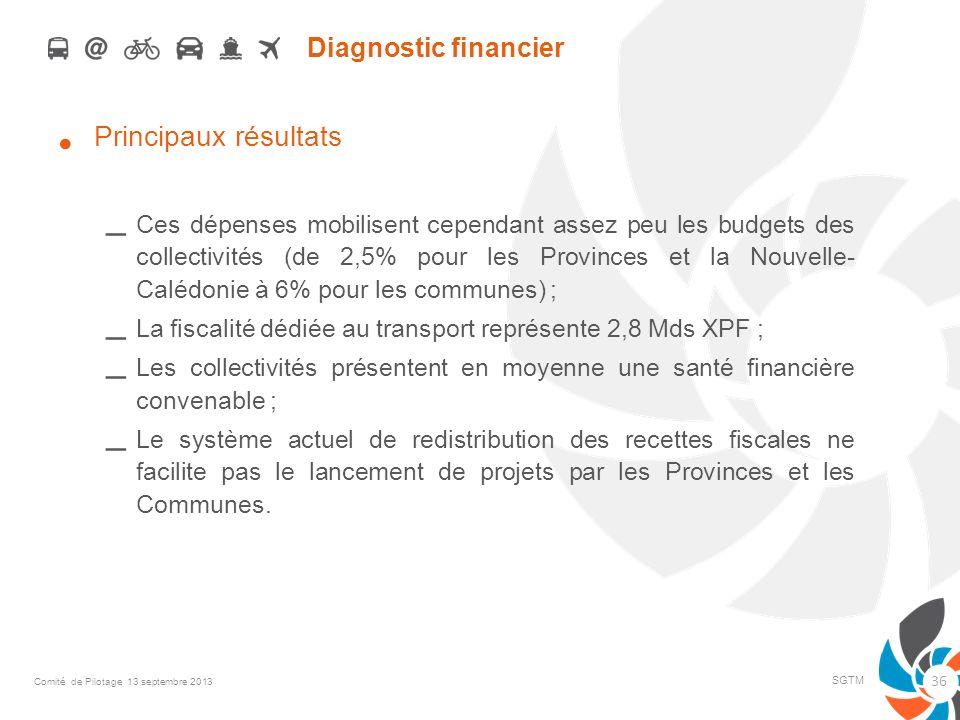 Diagnostic financier Principaux résultats – Ces dépenses mobilisent cependant assez peu les budgets des collectivités (de 2,5% pour les Provinces et l