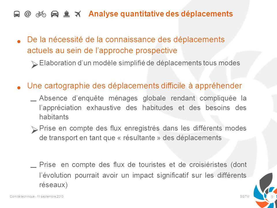 Analyse quantitative des déplacements De la nécessité de la connaissance des déplacements actuels au sein de lapproche prospective Elaboration dun mod