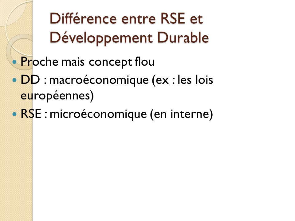Différence entre RSE et Développement Durable Proche mais concept flou DD : macroéconomique (ex : les lois européennes) RSE : microéconomique (en interne)