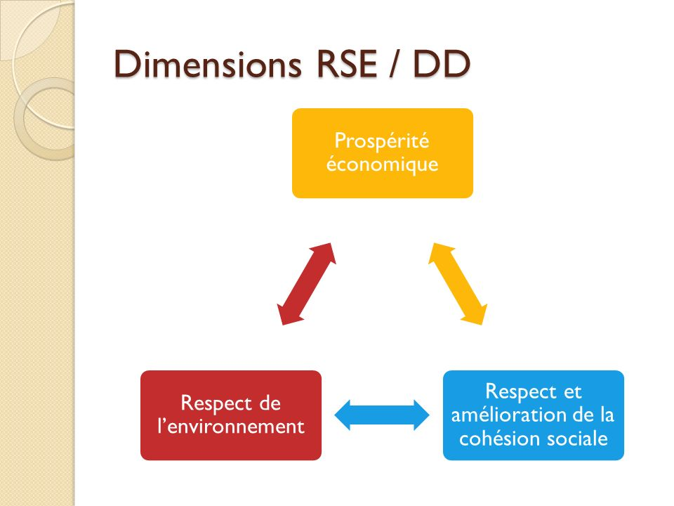 Dimensions RSE / DD Prospérité économique Respect et amélioration de la cohésion sociale Respect de lenvironnement