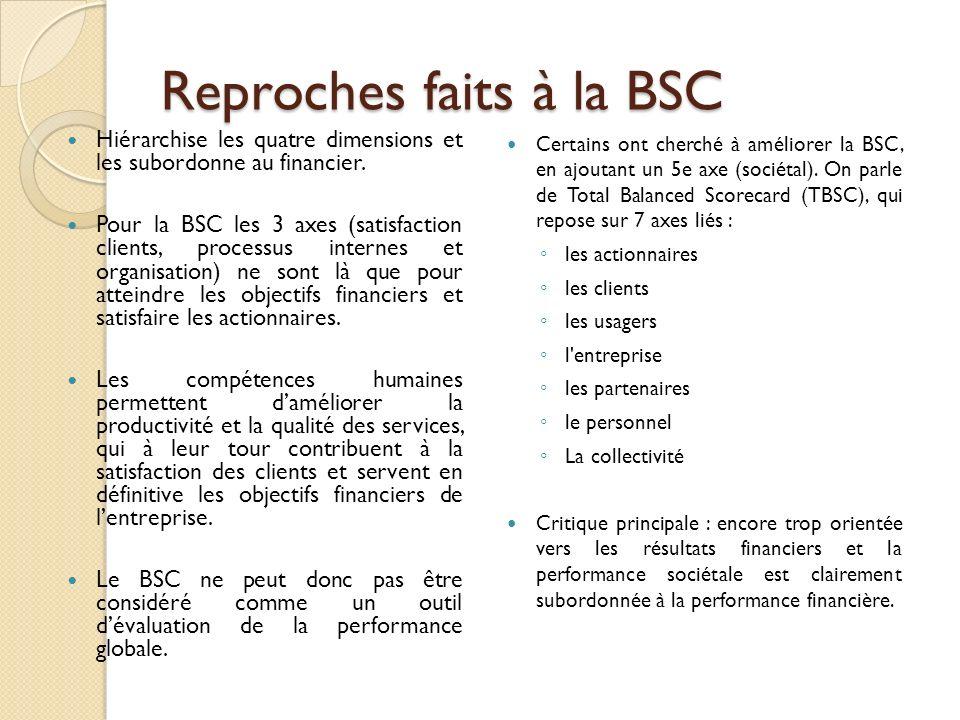 Reproches faits à la BSC Hiérarchise les quatre dimensions et les subordonne au financier. Pour la BSC les 3 axes (satisfaction clients, processus int