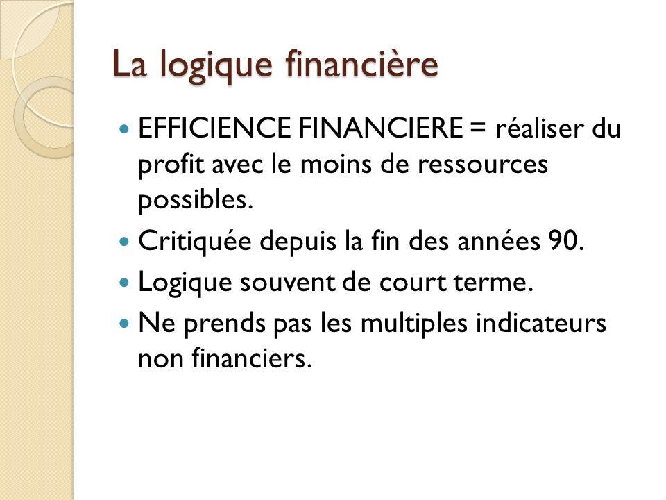La logique financière EFFICIENCE FINANCIERE = réaliser du profit avec le moins de ressources possibles. Critiquée depuis la fin des années 90. Logique
