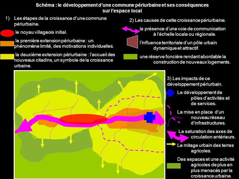 Schéma : le développement dune commune périurbaine et ses conséquences sur lespace local 1)Les étapes de la croissance dune commune périurbaine. le no