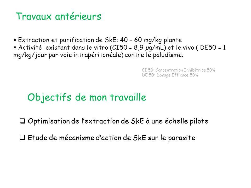 Objectifs de mon travaille Optimisation de lextraction de SkE à une échelle pilote Etude de mécanisme daction de SkE sur le parasite Travaux antérieurs Extraction et purification de SkE: 40 – 60 mg/kg plante Activité existant dans le vitro (CI50 = 8,9 µg/mL) et le vivo ( DE50 = 1 mg/kg/jour par voie intrapéritonéale) contre le paludisme.