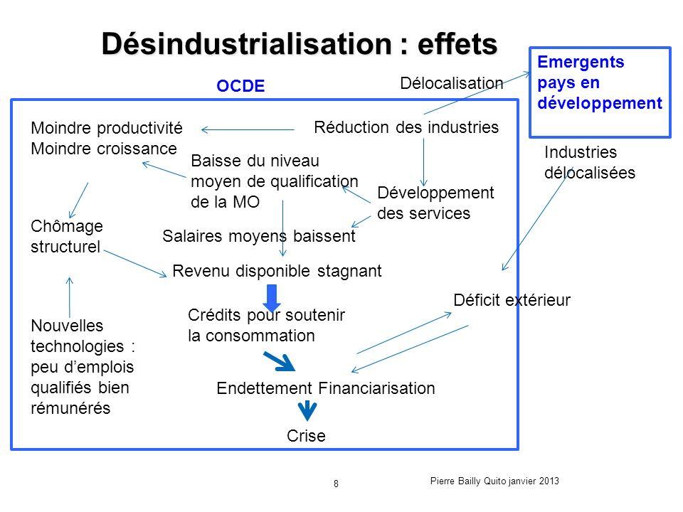 Désindustrialisation : effets Nouvelles technologies : peu demplois qualifiés bien rémunérés Réduction des industries Salaires moyens baissent Endette