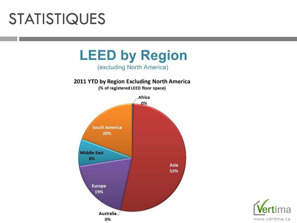 www.vertima.ca STATISTIQUES