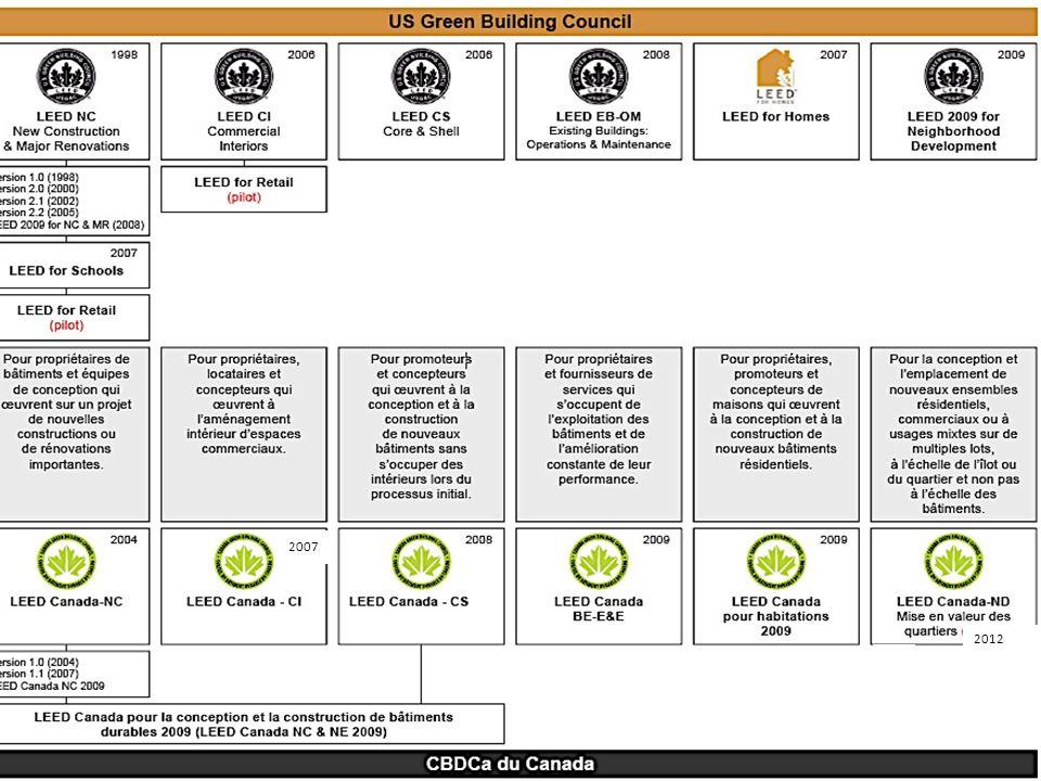 www.vertima.ca LEED ® NC LEED ® CI Système d évaluation LEED ® USGBC