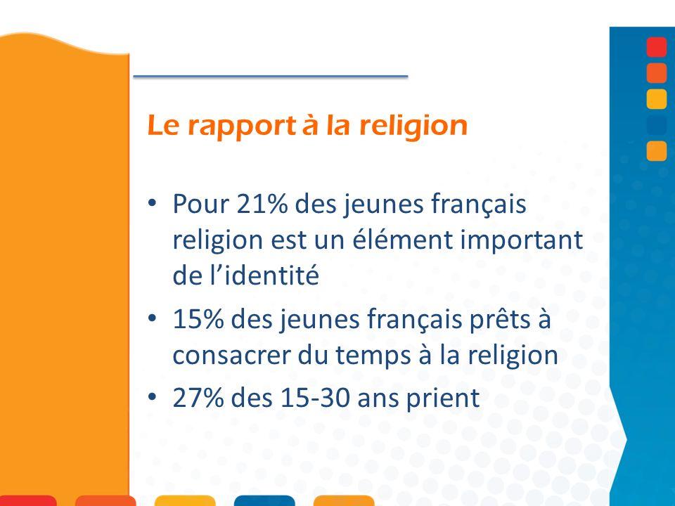 Le rapport à la religion Pour 21% des jeunes français religion est un élément important de lidentité 15% des jeunes français prêts à consacrer du temps à la religion 27% des 15-30 ans prient